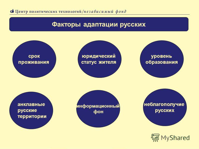 Факторы адаптации русских срок проживания юридический статус жителя уровень образования анклавные русские территории информационный фон неблагополучие русских