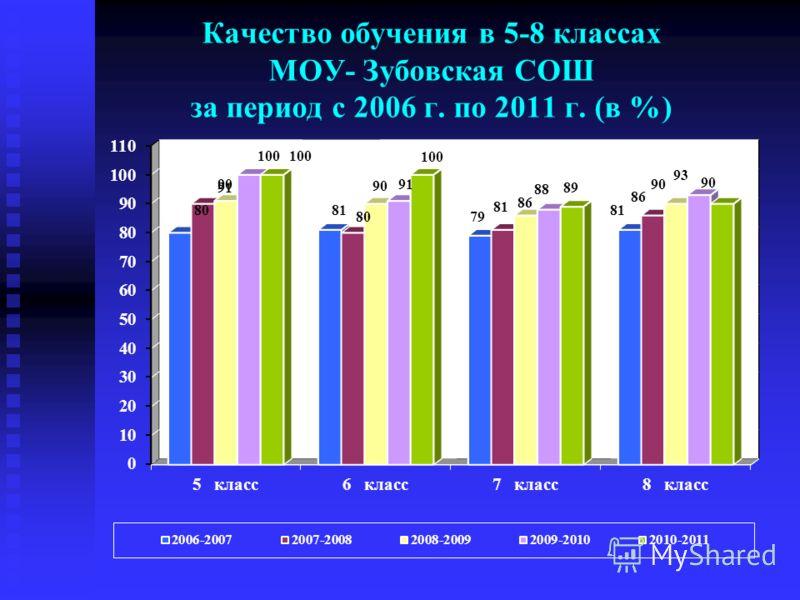 Качество обучения в 5-8 классах МОУ- Зубовская СОШ за период с 2006 г. по 2011 г. (в %)