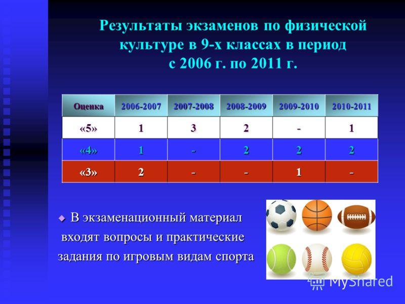 Результаты экзаменов по физической культуре в 9-х классах в период с 2006 г. по 2011 г. В экзаменационный материал входят вопросы и практические задания по игровым видам спорта Оценка2006-20072007-20082008-20092009-20102010-2011 «5»132-1 «4»1-222 «3»