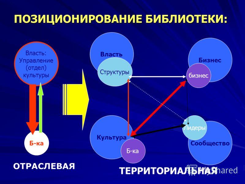 ПОЗИЦИОНИРОВАНИЕ БИБЛИОТЕКИ: Власть Бизнес Культура Сообщество Структуры бизнес Б-ка Лидеры Власть: Управление (отдел) культуры Б-ка ОТРАСЛЕВАЯ ТЕРРИТОРИАЛЬНАЯ