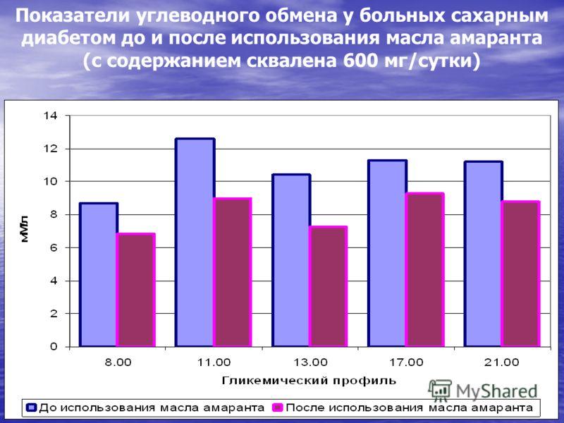 Показатели углеводного обмена у больных сахарным диабетом до и после использования масла амаранта (с содержанием сквалена 600 мг/сутки)