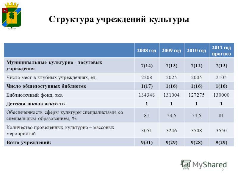 2 2008 год2009 год2010 год 2011 год прогноз Муниципальные культурно - досуговых учреждения 7(14)7(13)7(12)7(13) Число мест в клубных учреждениях, ед.2208202520052105 Число общедоступных библиотек1(17)1(16) Библиотечный фонд, экз.134348131004127275130