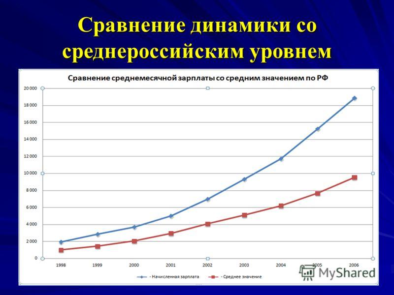 Сравнение динамики со среднероссийским уровнем