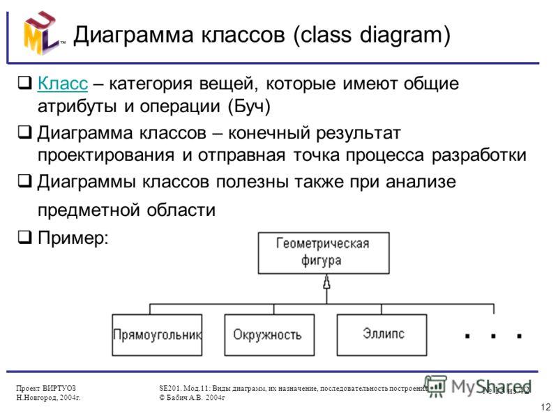 13 из 42 Проект ВИРТУОЗ Н.Новгород, 2004г. SE201. Мод.11: Виды диаграмм, их назначение, последовательность построения © Бабич А.В. 2004г Диаграмма классов (class diagram) Класс – категория вещей, которые имеют общие атрибуты и операции (Буч) Класс Ди