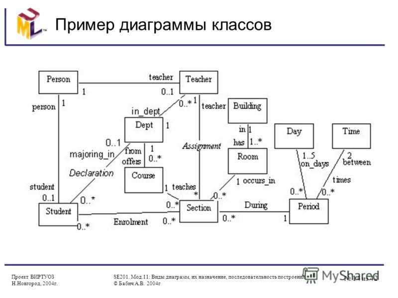 14 из 42 Проект ВИРТУОЗ Н.Новгород, 2004г. SE201. Мод.11: Виды диаграмм, их назначение, последовательность построения © Бабич А.В. 2004г Пример диаграммы классов