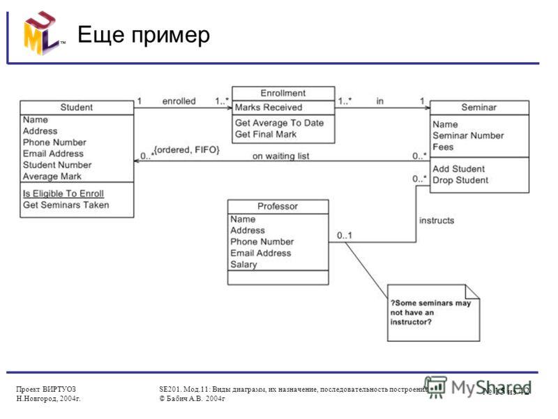 15 из 42 Проект ВИРТУОЗ Н.Новгород, 2004г. SE201. Мод.11: Виды диаграмм, их назначение, последовательность построения © Бабич А.В. 2004г Еще пример