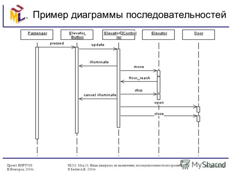 20 из 42 Проект ВИРТУОЗ Н.Новгород, 2004г. SE201. Мод.11: Виды диаграмм, их назначение, последовательность построения © Бабич А.В. 2004г Пример диаграммы последовательностей