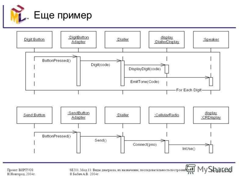 21 из 42 Проект ВИРТУОЗ Н.Новгород, 2004г. SE201. Мод.11: Виды диаграмм, их назначение, последовательность построения © Бабич А.В. 2004г Еще пример