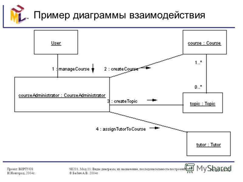 23 из 42 Проект ВИРТУОЗ Н.Новгород, 2004г. SE201. Мод.11: Виды диаграмм, их назначение, последовательность построения © Бабич А.В. 2004г Пример диаграммы взаимодействия