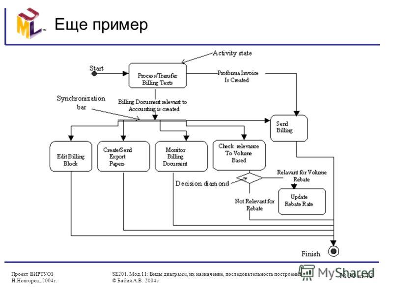 30 из 42 Проект ВИРТУОЗ Н.Новгород, 2004г. SE201. Мод.11: Виды диаграмм, их назначение, последовательность построения © Бабич А.В. 2004г Еще пример