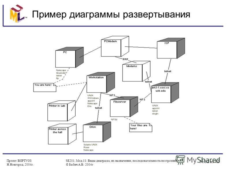 32 из 42 Проект ВИРТУОЗ Н.Новгород, 2004г. SE201. Мод.11: Виды диаграмм, их назначение, последовательность построения © Бабич А.В. 2004г Пример диаграммы развертывания