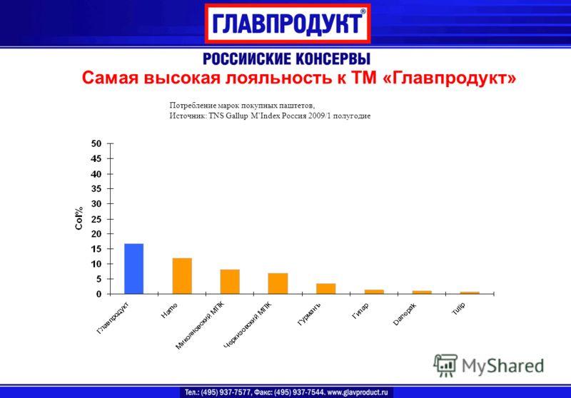 Самая высокая лояльность к ТМ «Главпродукт» Потребление марок покупных паштетов, Источник: TNS Gallup MIndex Россия 2009/1 полугодие