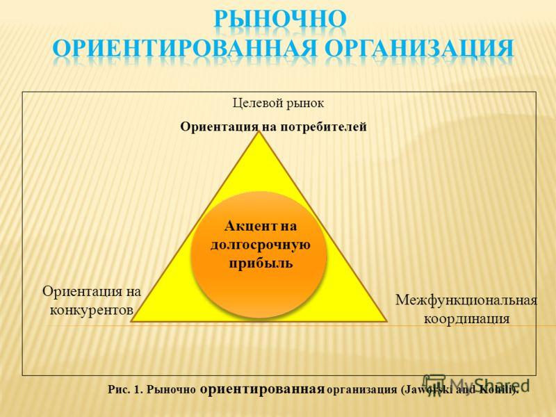 Целевой рынок Ориентация на конкурентов Ориентация на потребителей Межфункциональная координация Рис. 1. Рыночно ориентированная организация (Jaworski and Kohili). Акцент на долгосрочную прибыль