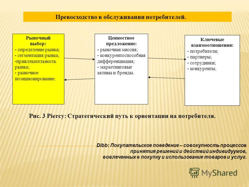 Рыночный выбор: - определение рынка; - сегментация рынка; -привлекательность рынка; - рыночное позиционирование. Ценностное предложение: - рыночная миссия; - конкурентоспособная дифференциация; - маркетинговые активы и бренды. Ключевые взаимоотношени