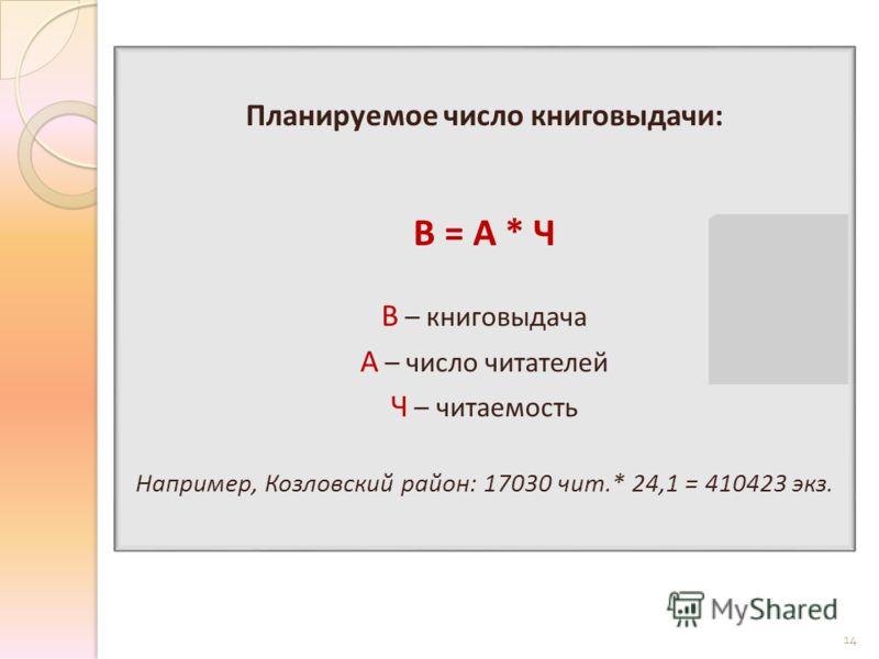 Планируемое число книговыдачи: В = А * Ч В – книговыдача А – число читателей Ч – читаемость Например, Козловский район: 17030 чит.* 24,1 = 410423 экз. 14