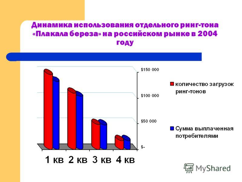Динамика использования отдельного ринг-тона «Плакала береза» на российском рынке в 2004 году