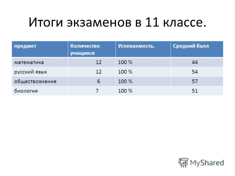 Итоги экзаменов в 11 классе. предметКоличество учащихся Успеваемость.Средний балл математика 12100 % 44 русский язык 12100 % 54 обществознание 6100 % 57 биология 7100 % 51