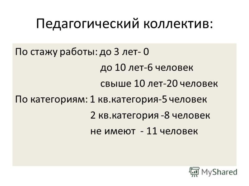 Педагогический коллектив: По стажу работы: до 3 лет- 0 до 10 лет-6 человек свыше 10 лет-20 человек По категориям: 1 кв.категория-5 человек 2 кв.категория -8 человек не имеют - 11 человек
