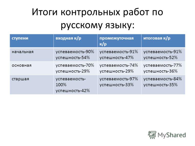 Итоги контрольных работ по русскому языку: ступенивходная к/рпромежуточная к/р итоговая к/р начальнаяуспеваемость-90% успешность-54% успеваемость-91% успешность-47% успеваемость-91% успешность-52% основнаяуспеваемость-70% успешность-29% успеваемость-