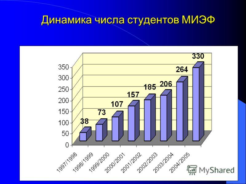 13 Динамика числа студентов МИЭФ