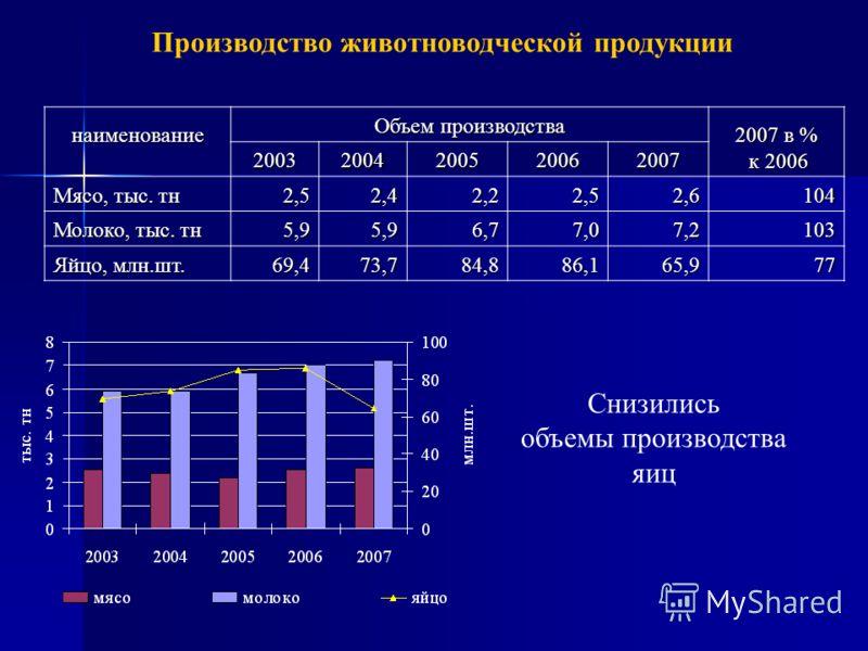 Производство животноводческой продукции наименование Объем производства 2007 в % к 2006 к 2006 20032004200520062007 Мясо, тыс. тн 2,52,42,22,52,6104 Молоко, тыс. тн 5,95,96,77,07,2103 Яйцо, млн.шт. 69,473,784,886,165,977 Снизились объемы производства