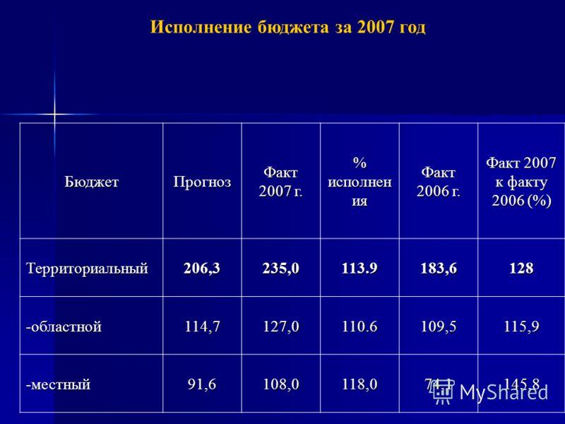 БюджетПрогнозФакт 2007 г. % исполнен ия Факт 2006 г. Факт 2007 к факту 2006 (%) Территориальный 206,3 235,0 113.9183,6128 -областной 114,7 127,0 110.6109,5115,9 -местный 91,6 108,0 118,074,1145,8 Исполнение бюджета за 2007 год таблица 4, млн. руб.