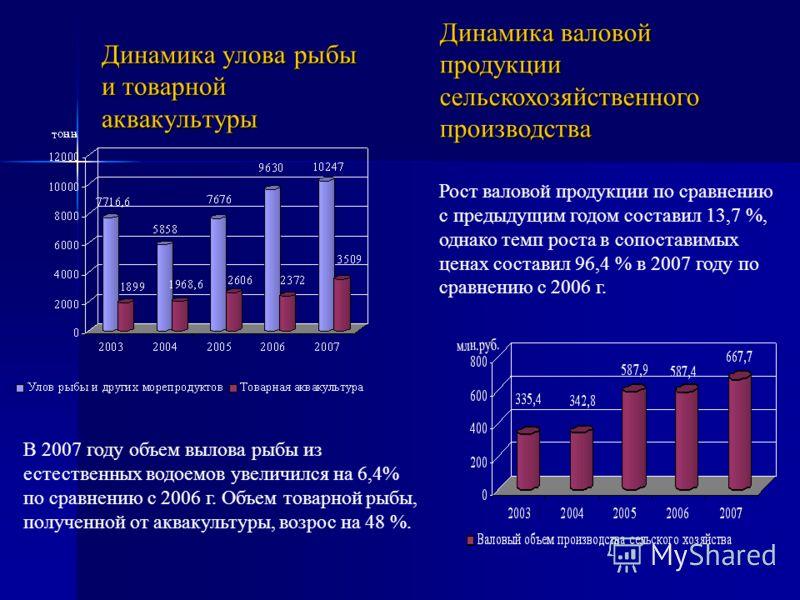 Динамика улова рыбы и товарной аквакультуры Динамика валовой продукции сельскохозяйственного производства В 2007 году объем вылова рыбы из естественных водоемов увеличился на 6,4% по сравнению с 2006 г. Объем товарной рыбы, полученной от аквакультуры