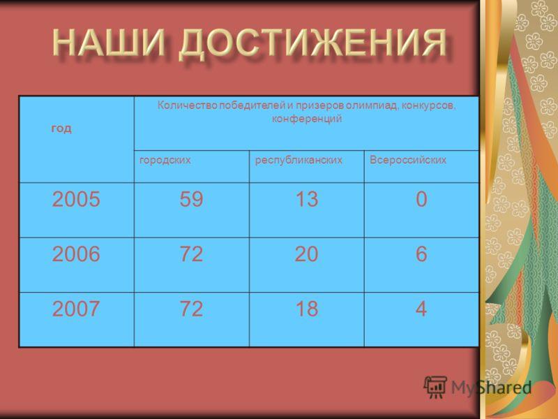 год Количество победителей и призеров олимпиад, конкурсов, конференций городскихреспубликанскихВсероссийских 200559130 200672206 200772184