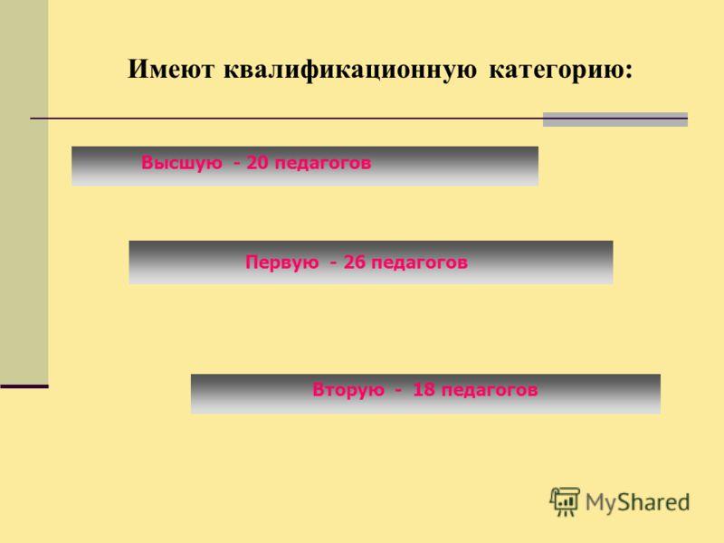 Имеют квалификационную категорию: Высшую - 20 педагогов Первую - 26 педагогов Вторую - 18 педагогов