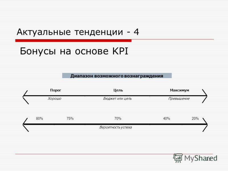 21 Актуальные тенденции - 4 Бонусы на основе KPI Диапазон возможного вознаграждения ПорогЦельМаксимум ХорошоБюджет или цельПревышение 80%75%70%40%20% Вероятность успеха