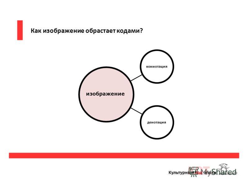 Как изображение обрастает кодами? коннотацияденотация изображение