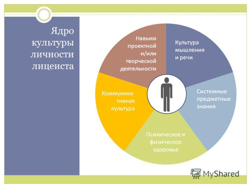 Ядро культуры личности лицеиста Навыки проектной творческой деятельности Навыки проектной и/или творческой деятельности