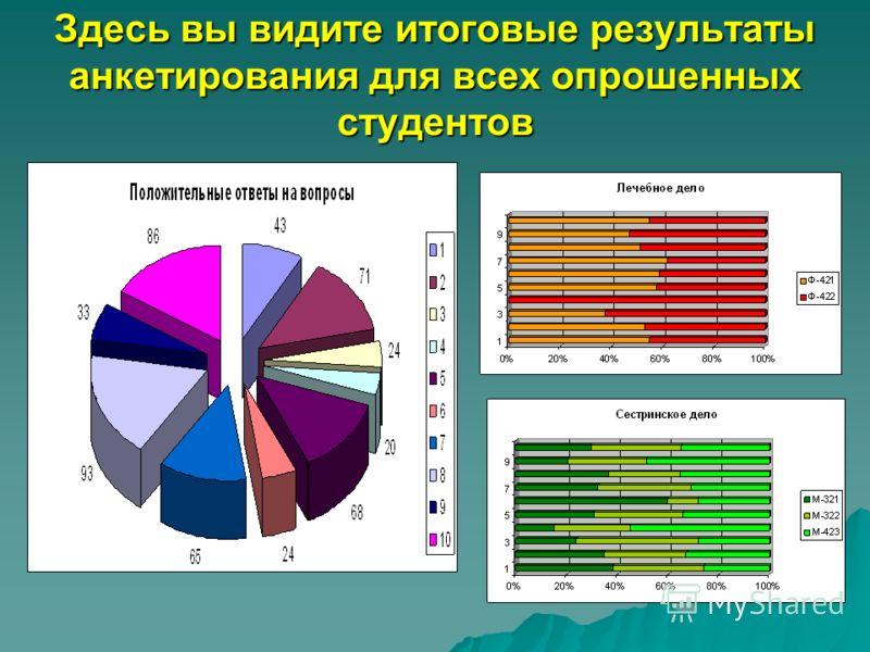 Здесь вы видите итоговые результаты анкетирования для всех опрошенных студентов