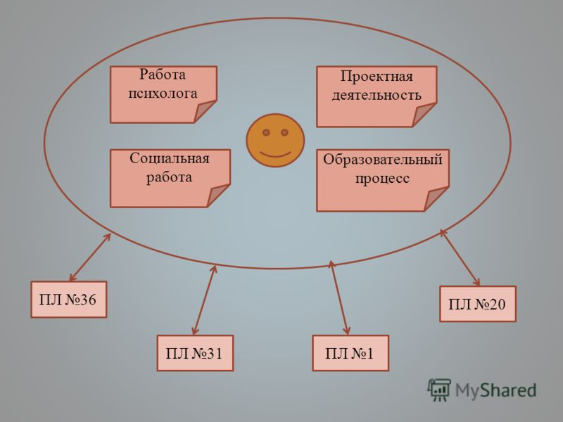 Работа психолога Социальная работа Проектная деятельность Образовательный процесс ПЛ 36 ПЛ 31ПЛ 1 ПЛ 20