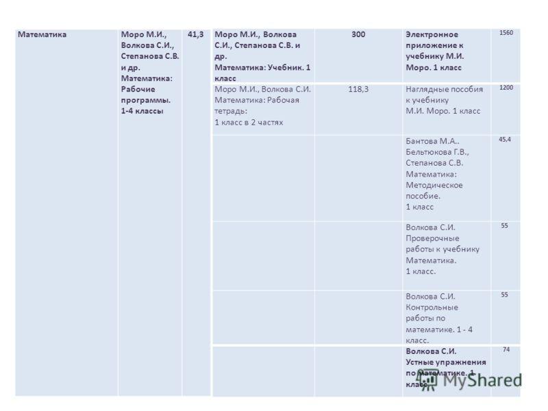 МатематикаМоро М.И., Волкова С.И., Степанова С.В. и др. Математика: Рабочие программы. 1-4 классы 41,3 Моро М.И., Волкова С.И., Степанова С.В. и др. Математика: Учебник. 1 класс 300Электронное приложение к учебнику М.И. Моро. 1 класс 1560 Моро М.И.,