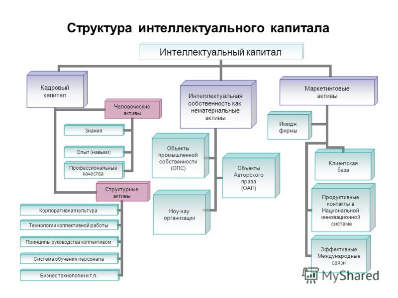 capital structure of property companies in