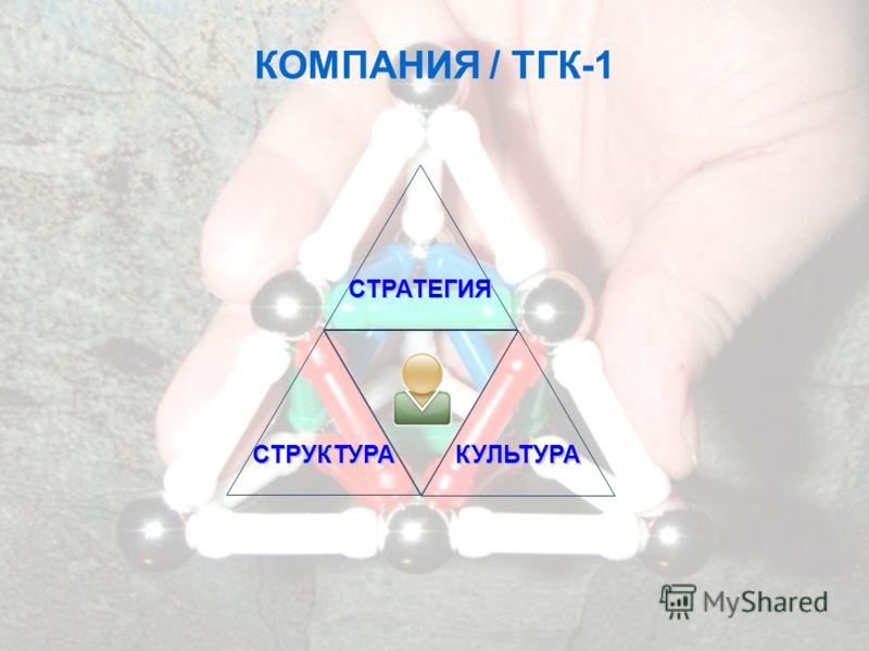 КУЛЬТУРА СТРУКТУРА СТРАТЕГИЯ КОМПАНИЯ / ТГК-1