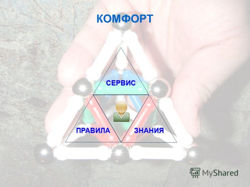ЗНАНИЯ ПРАВИЛА СЕРВИС КОМФОРТ