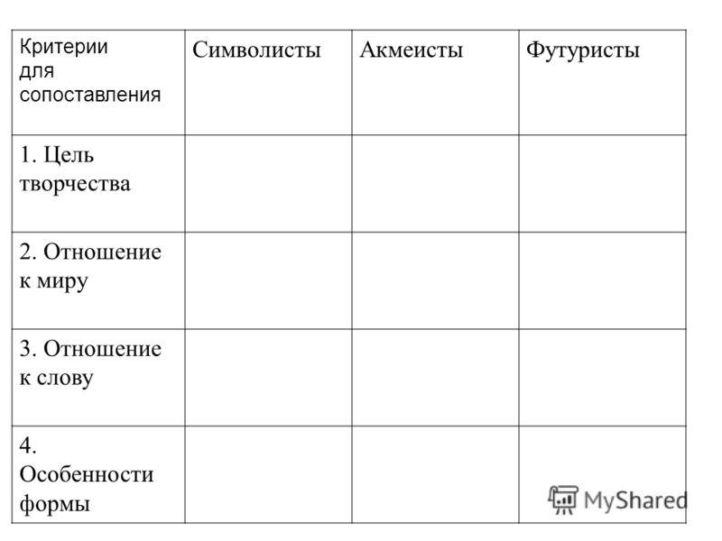 Критерии для сопоставления СимволистыАкмеистыФутуристы 1. Цель творчества 2. Отношение к миру 3. Отношение к слову 4. Особенности формы