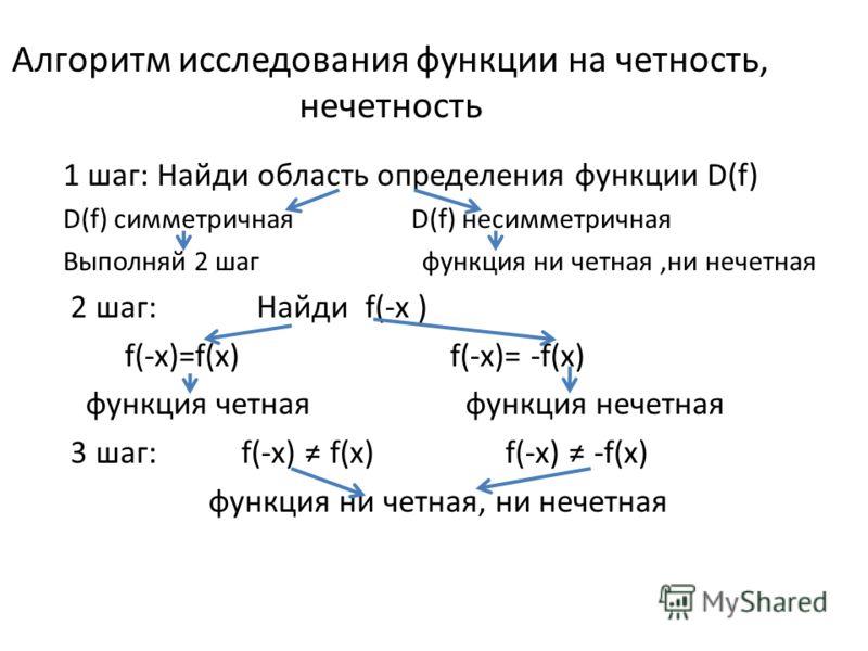 Алгоритм исследования функции на четность, нечетность 1 шаг: Найди область определения функции D(f) D(f) симметричная D(f) несимметричная Выполняй 2 шаг функция ни четная,ни нечетная 2 шаг: Найди f(-x ) f(-x)=f(x) f(-x)= -f(x) функция четная функция