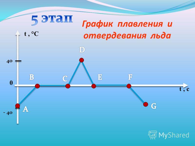 График плавления и отвердевания льда t, °С t, с - 40 40 0