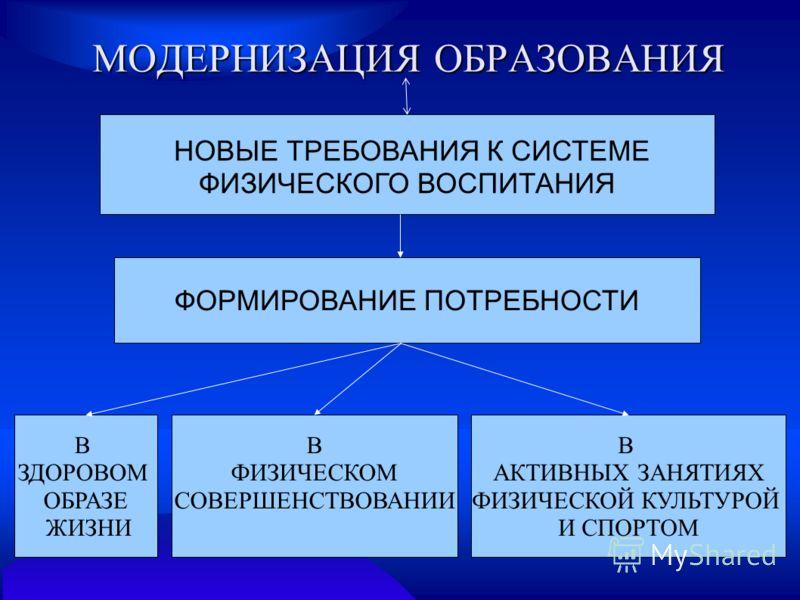 МОДЕРНИЗАЦИЯ ОБРАЗОВАНИЯ НОВЫЕ ТРЕБОВАНИЯ К СИСТЕМЕ ФИЗИЧЕСКОГО ВОСПИТАНИЯ ФОРМИРОВАНИЕ ПОТРЕБНОСТИ В ЗДОРОВОМ ОБРАЗЕ ЖИЗНИ В ФИЗИЧЕСКОМ СОВЕРШЕНСТВОВАНИИ В АКТИВНЫХ ЗАНЯТИЯХ ФИЗИЧЕСКОЙ КУЛЬТУРОЙ И СПОРТОМ