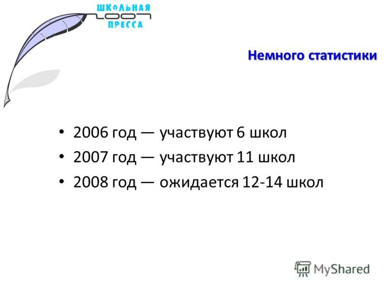 Немного статистики 2006 год участвуют 6 школ 2007 год участвуют 11 школ 2008 год ожидается 12-14 школ