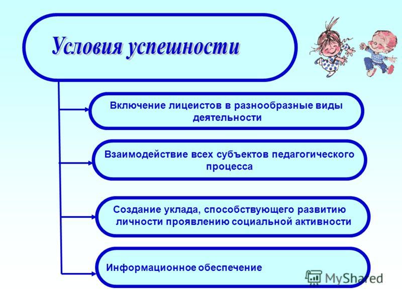 Включение лицеистов в разнообразные виды деятельности Взаимодействие всех субъектов педагогического процесса Информационное обеспечение Создание уклада, способствующего развитию личности проявлению социальной активности
