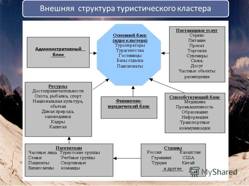 Внешняя структура туристического кластера