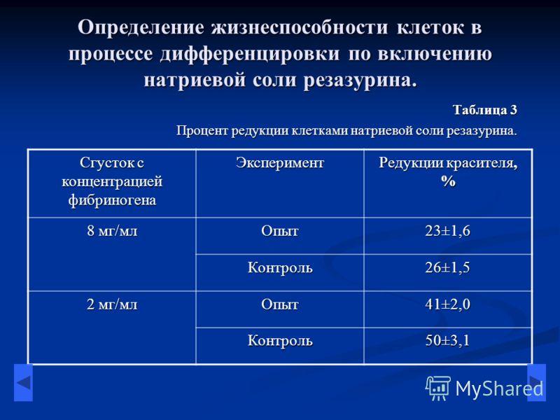 Определение жизнеспособности клеток в процессе дифференцировки по включению натриевой соли резазурина. Таблица 3 Процент редукции клетками натриевой соли резазурина. Сгусток с концентрацией фибриногена Эксперимент Редукции красителя, % 8 мг/мл Опыт23