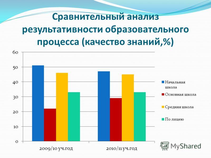 Сравнительный анализ результативности образовательного процесса (качество знаний,%)