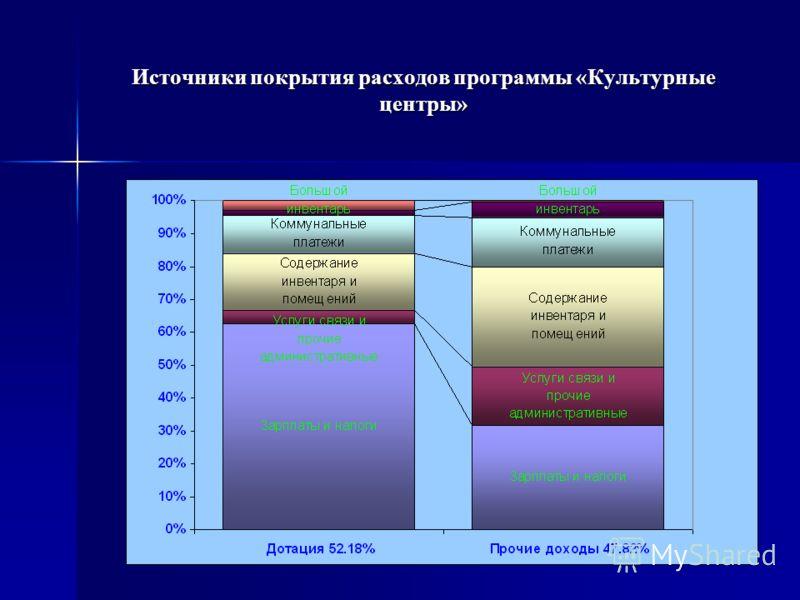 Источники покрытия расходов программы «Культурные центры»