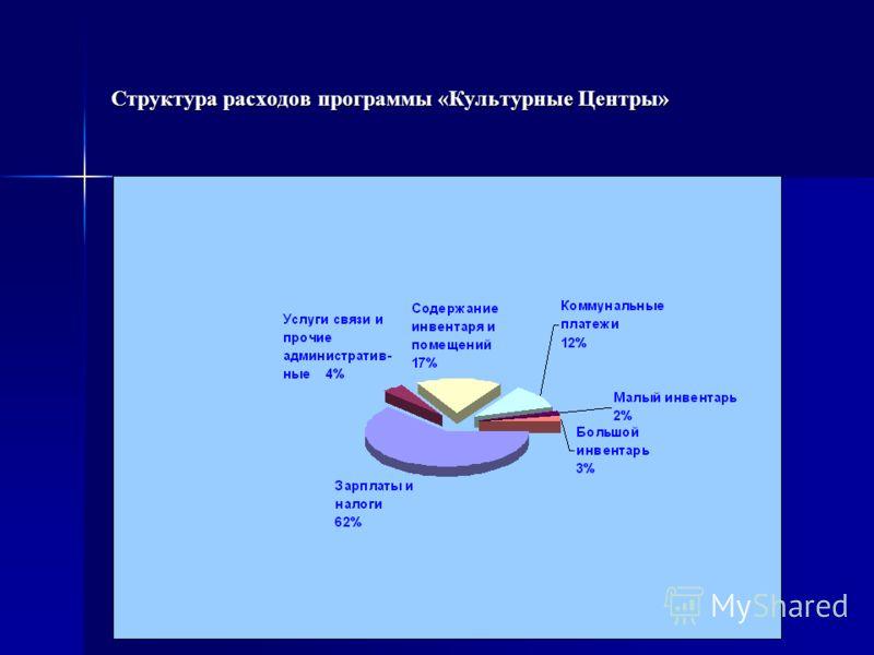 Структура расходов программы «Культурные Центры»
