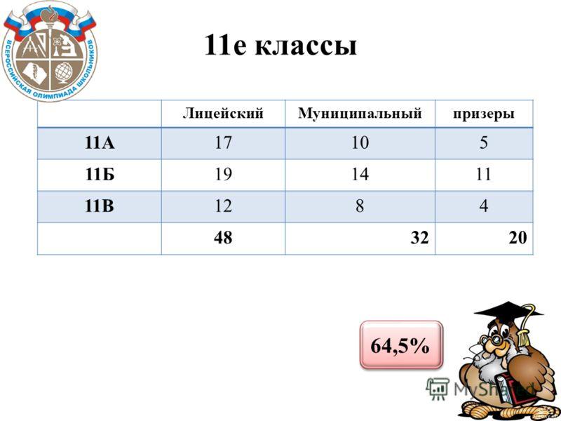 11е классы ЛицейскийМуниципальныйпризеры 11А17105 11Б191411 11В1284 483220 64,5%